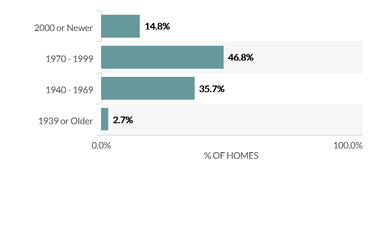 Average Home Age in Norco