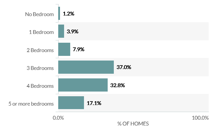 Home Sizes in Norco